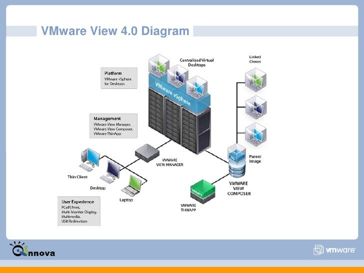 It infrastructure components