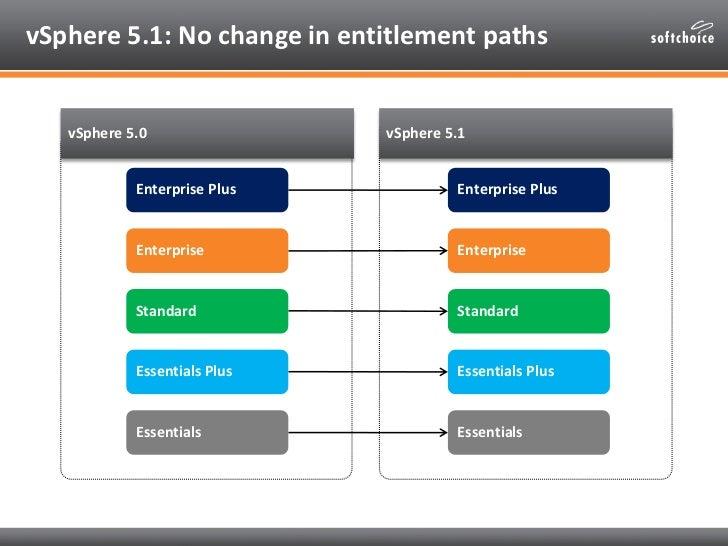 Softchoice Webinar Series: VMware vSphere 5 1 Changes