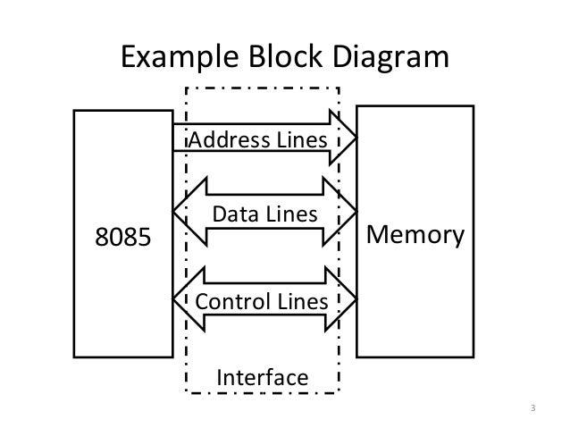 memory  i/o interfacing, wiring diagram