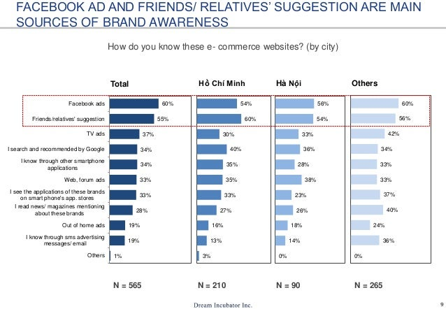 9 1% 19% 19% 28% 33% 33% 34% 34% 37% 55% 60% Others I know through sms advertising messages/ email Out of home ads I read ...