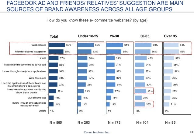 10 1% 19% 19% 28% 33% 33% 34% 34% 37% 55% 60% Others I know through sms advertising messages/ email Out of home ads I read...