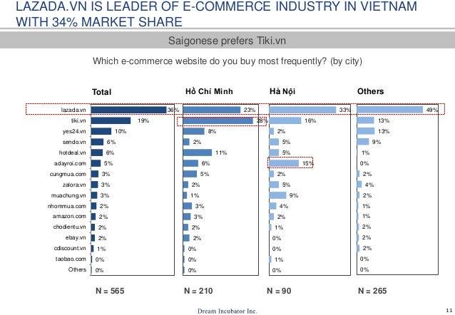 11 0% 0% 1% 2% 2% 2% 2% 3% 3% 3% 5% 6% 6% 10% 19% 36% Others taobao.com cdiscount.vn ebay.vn chodientu.vn amazon.com nhomm...