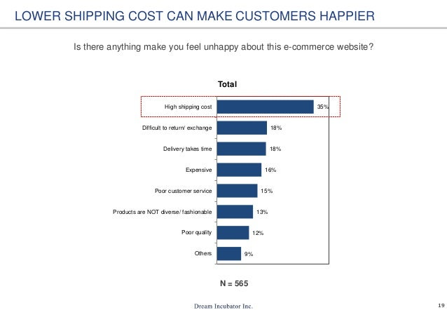 19 9% 12% 13% 15% 16% 18% 18% 35% Others Poor quality Products are NOT diverse/ fashionable Poor customer service Expensiv...