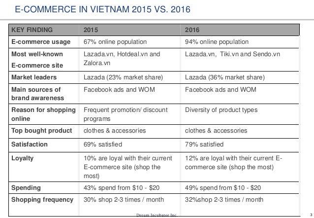 3 KEY FINDING 2015 2016 E-commerce usage 67% online population 94% online population Most well-known E-commerce site Lazad...