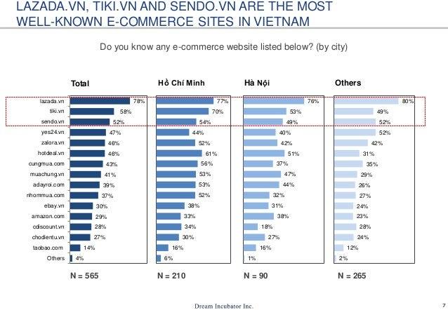 7 4% 14% 27% 28% 29% 30% 37% 39% 41% 43% 46% 46% 47% 52% 58% 78% Others taobao.com chodientu.vn cdiscount.vn amazon.com eb...