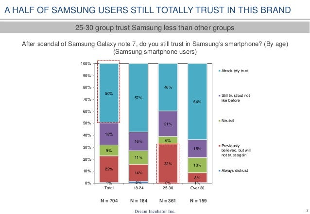 perception of smartphones The main objective of this study was to identify the market for samsung smartphones in ksa along with the factors that influence their purchasing decision  it is important to understand their perception about these products and also understand the factors that influence them to buy the smartphones of the top  samsung smartphone can.