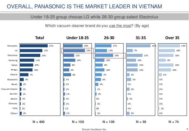 9 2% 1% 1% 1% 1% 1% 2% 3% 7% 10% 10% 11% 15% 17% 21% Others Tefal Shimono Zelmer Karcher Vacuum Cleaner Bosch Bluestone Hi...