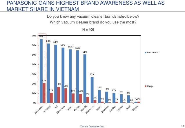 10 PANASONIC GAINS HIGHEST BRAND AWARENESS AS WELL AS MARKET SHARE IN VIETNAM Do you know any vacuum cleaner brands listed...
