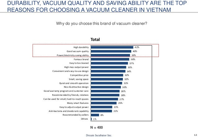 12 DURABILITY, VACUUM QUALITY AND SAVING ABILITY ARE THE TOP REASONS FOR CHOOSING A VACUUM CLEANER IN VIETNAM Why do you c...