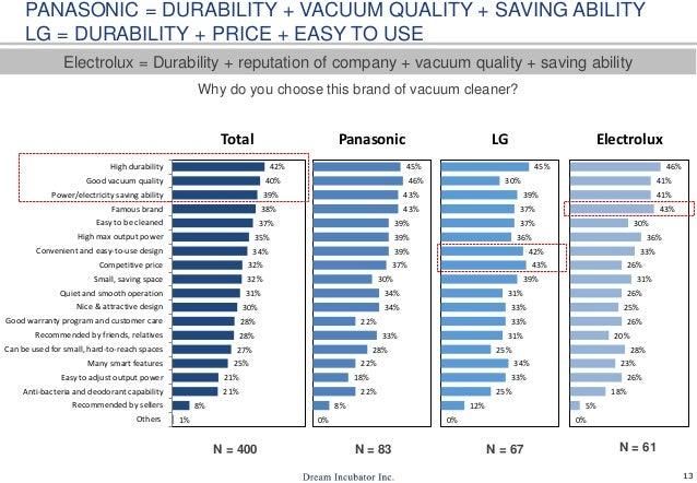 13 PANASONIC = DURABILITY + VACUUM QUALITY + SAVING ABILITY LG = DURABILITY + PRICE + EASY TO USE Electrolux = Durability ...