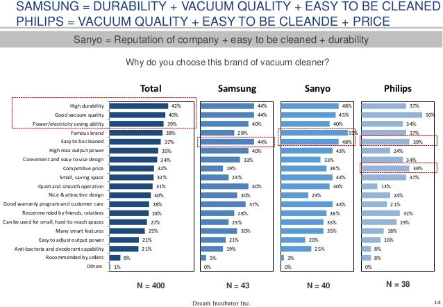 14 SAMSUNG = DURABILITY + VACUUM QUALITY + EASY TO BE CLEANED PHILIPS = VACUUM QUALITY + EASY TO BE CLEANDE + PRICE Sanyo ...