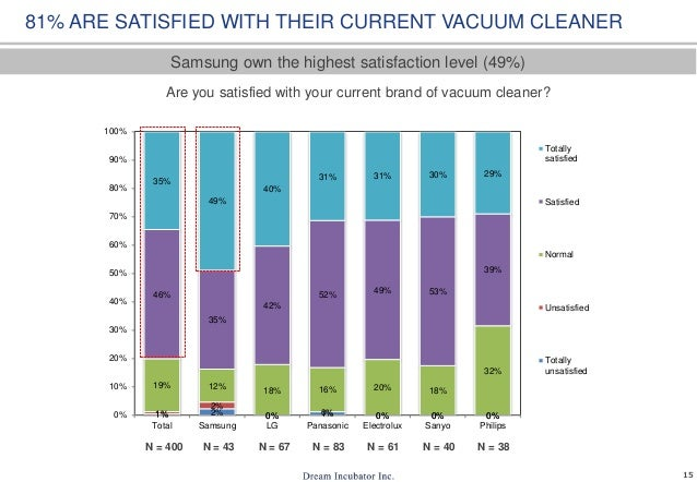 15 Are you satisfied with your current brand of vacuum cleaner? N = 400 N = 43 N = 67 N = 83 N = 61 81% ARE SATISFIED WITH...