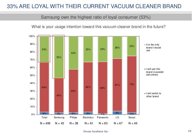 19 What is your usage intention toward this vacuum cleaner brand in the future? Samsung own the highest ratio of loyal con...