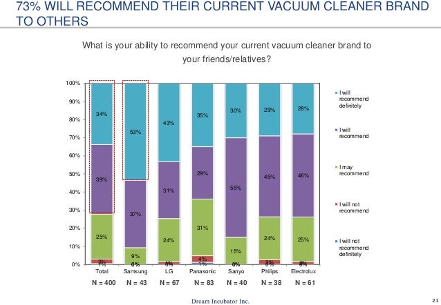 21 What is your ability to recommend your current vacuum cleaner brand to your friends/relatives? 73% WILL RECOMMEND THEIR...