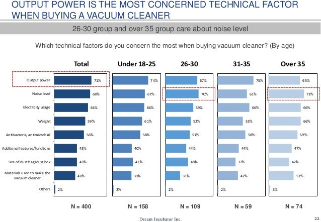 22 Which technical factors do you concern the most when buying vacuum cleaner? (By age) 26-30 group and over 35 group care...