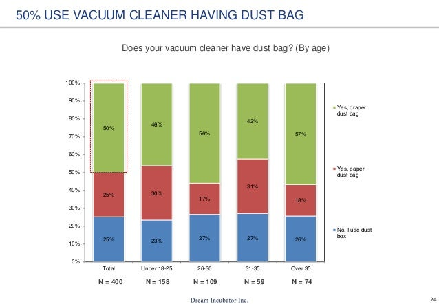 24 Does your vacuum cleaner have dust bag? (By age) 50% USE VACUUM CLEANER HAVING DUST BAG 25% 23% 27% 27% 26% 25% 30% 17%...