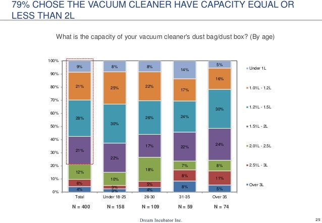25 What is the capacity of your vacuum cleaner's dust bag/dust box? (By age) 79% CHOSE THE VACUUM CLEANER HAVE CAPACITY EQ...