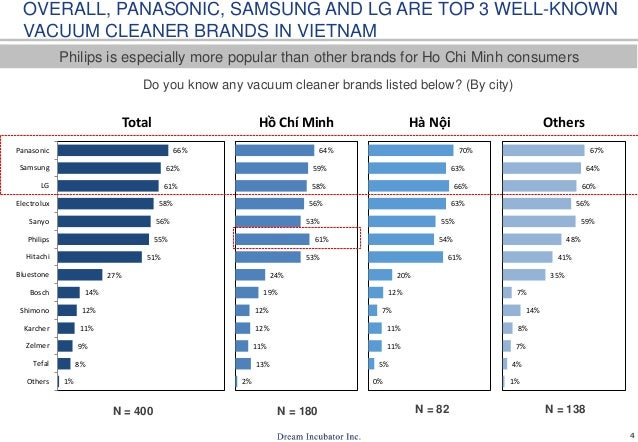4 OVERALL, PANASONIC, SAMSUNG AND LG ARE TOP 3 WELL-KNOWN VACUUM CLEANER BRANDS IN VIETNAM Do you know any vacuum cleaner ...