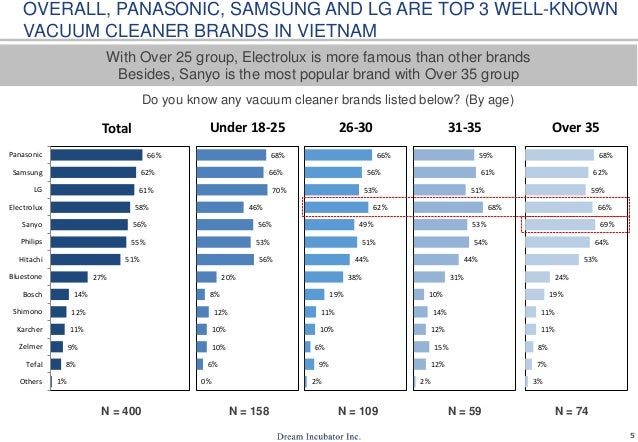 5 N = 400 N = 158 N = 109 With Over 25 group, Electrolux is more famous than other brands Besides, Sanyo is the most popul...