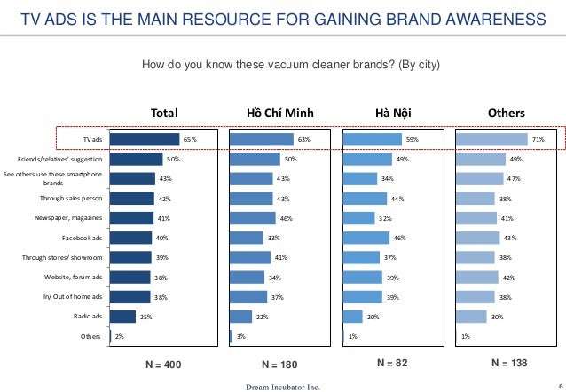 6 2% 25% 38% 38% 39% 40% 41% 42% 43% 50% 65% Others Radio ads In/ Out of home ads Website, forum ads Through stores/ showr...