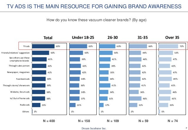 7 2% 25% 38% 38% 39% 40% 41% 42% 43% 50% 65% Others Radio ads In/ Out of home ads Website, forum ads Through stores/ showr...