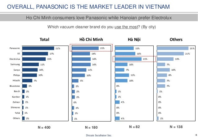 8 Ho Chi Minh consumers love Panasonic while Hanoian prefer Electrolux OVERALL, PANASONIC IS THE MARKET LEADER IN VIETNAM ...