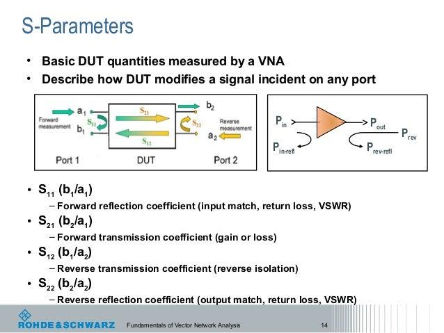Vector Network Analyzer S Parameter : Signal integrity testing with a vector network analyzer