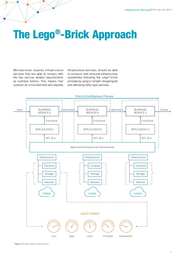 Microservices in cloud based infrastructure 7 8 malvernweather Image collections