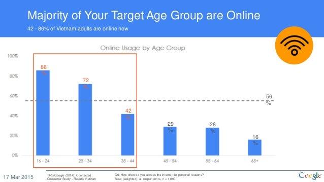 Vn digital consumer behaviour   cpg & retail052016 Slide 3