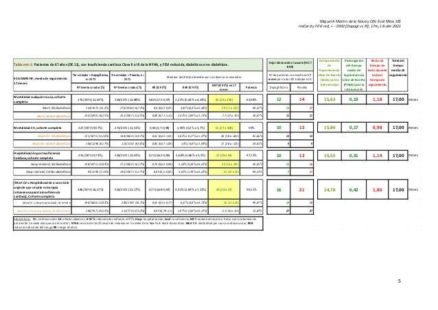 Miguel A Martín de la Nava y Ofic Eval Mtos SES InsCard y FEVI red, + - DM2 [Dapagl vs Pl], 17m, 18-abr-2021 5 Tabla nnt-1...
