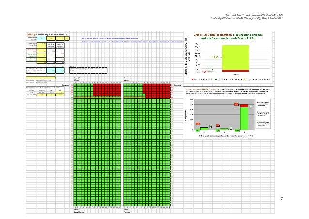 Miguel A Martín de la Nava y Ofic Eval Mtos SES InsCard y FEVI red, + - DM2 [Dapagl vs Pl], 17m, 18-abr-2021 7 Gráfico g-2...