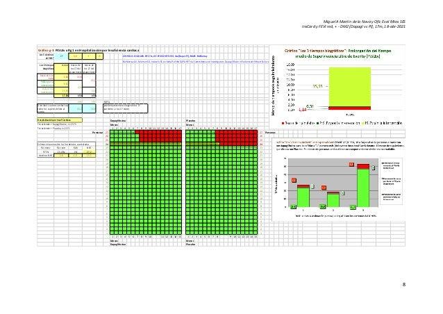 Miguel A Martín de la Nava y Ofic Eval Mtos SES InsCard y FEVI red, + - DM2 [Dapagl vs Pl], 17m, 18-abr-2021 8 Gráfico g-3...