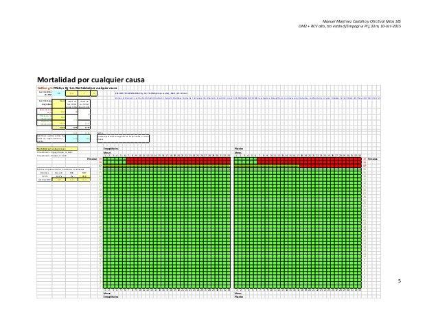 Manuel Martínez Castaño y Ofic Eval Mtos SES DM2 + RCV alto, tto estánd [Empagl vs Pl], 33m, 10-oct-2015 5 Mortalidad por ...