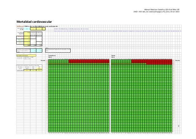 Manuel Martínez Castaño y Ofic Eval Mtos SES DM2 + RCV alto, tto estánd [Empagl vs Pl], 33m, 10-oct-2015 6 Mortalidad card...