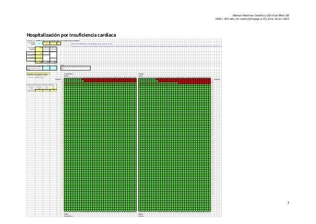 Manuel Martínez Castaño y Ofic Eval Mtos SES DM2 + RCV alto, tto estánd [Empagl vs Pl], 33m, 10-oct-2015 7 Hospitalización...