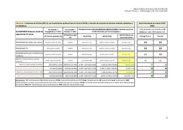 Miguel A Martín de la Nava y Ofic Eval Mtos SES InsCard y FEVI red, + - DM2 [Empagl vs Pl], 15m, 18-abr-2021 4 Tto estánda...