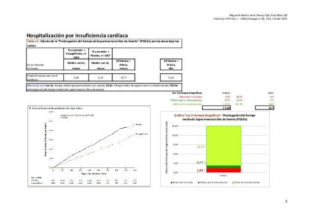 Miguel A Martín de la Nava y Ofic Eval Mtos SES InsCard y FEVI red, + - DM2 [Empagl vs Pl], 15m, 18-abr-2021 5 Hospitaliza...