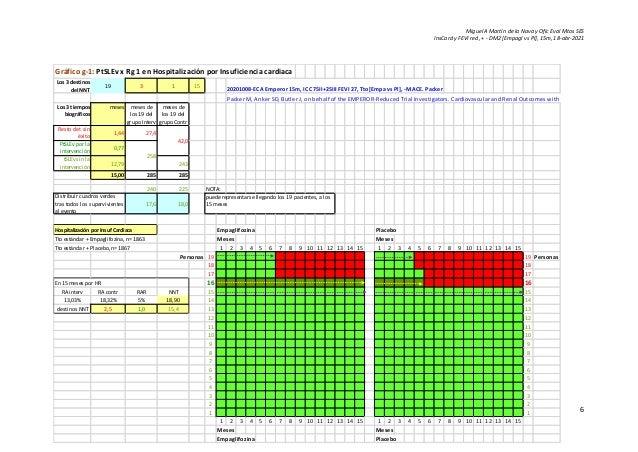 Miguel A Martín de la Nava y Ofic Eval Mtos SES InsCard y FEVI red, + - DM2 [Empagl vs Pl], 15m, 18-abr-2021 6 Gráfico g-1...