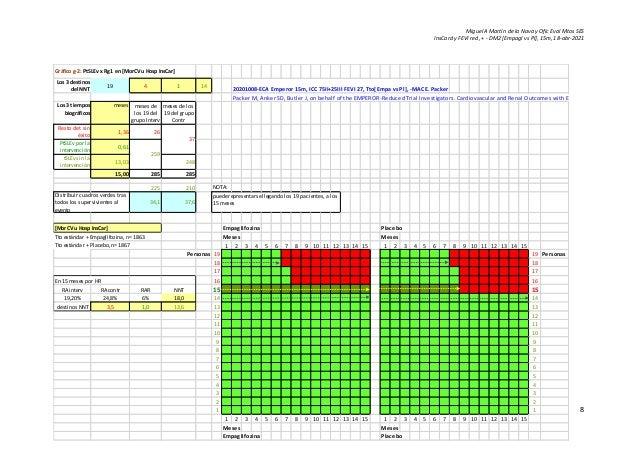 Miguel A Martín de la Nava y Ofic Eval Mtos SES InsCard y FEVI red, + - DM2 [Empagl vs Pl], 15m, 18-abr-2021 8 Gráfico g-2...