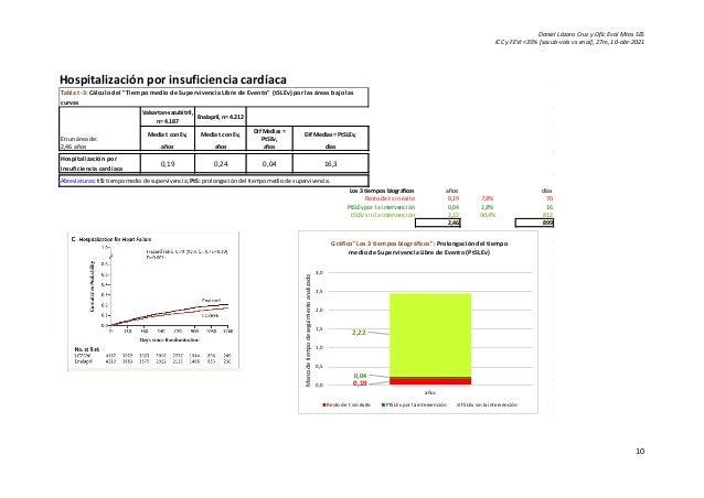 Daniel Lázaro Cruz y Ofic Eval Mtos SES ICC y FEVI <35% [sacub-vals vs enal], 27m, 10-abr-2021 10 Hospitalización por insu...