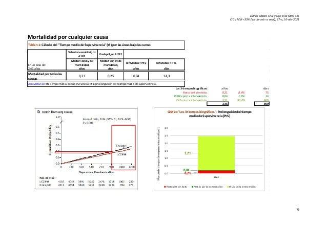 Daniel Lázaro Cruz y Ofic Eval Mtos SES ICC y FEVI <35% [sacub-vals vs enal], 27m, 10-abr-2021 6 Mortalidad por cualquier ...