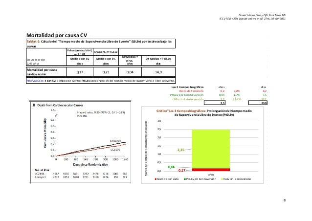 Daniel Lázaro Cruz y Ofic Eval Mtos SES ICC y FEVI <35% [sacub-vals vs enal], 27m, 10-abr-2021 8 Mortalidad por causa CV V...
