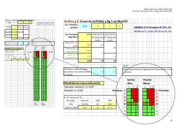 Daniel Lázaro Cruz y Ofic Eval Mtos SES ICC y FEVI <35% [sacub-vals vs enal], 27m, 10-abr-2021 9 Gráfico g-2: Cruce de la ...