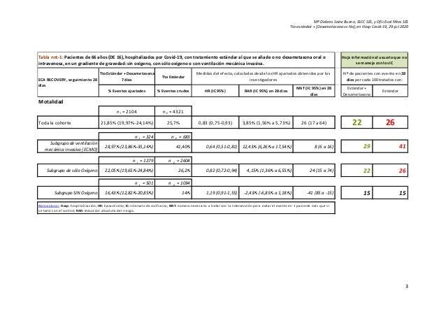 Vn eca recovery 28d, hosp co vi usu [dexam vs no] Slide 3