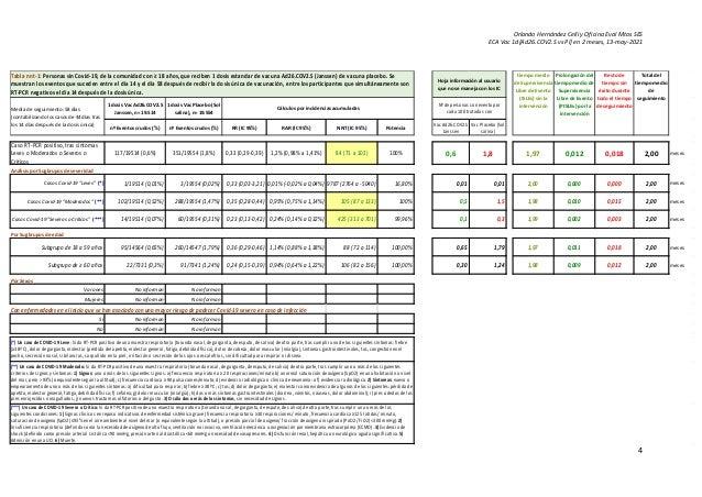 Orlando Hernández Celli y Oficina Eval Mtos SES ECA Vac 1d[Ad26.COV2.S vs Pl] en 2 meses, 13-may-2021 4 1 dosis Vac Ad26.C...