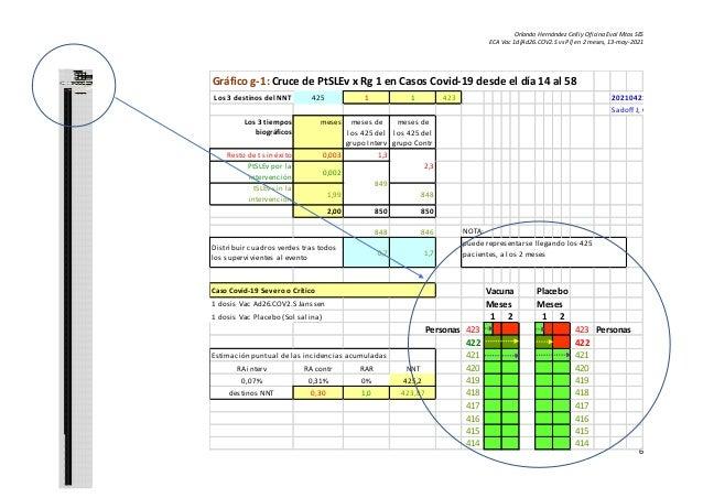 Orlando Hernández Celli y Oficina Eval Mtos SES ECA Vac 1d[Ad26.COV2.S vs Pl] en 2 meses, 13-may-2021 6 Gráfico g-1: Cruce...