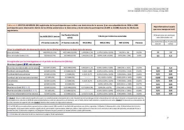 Orlando Hernández Celli y Oficina Eval Mtos SES ECA Vac 1d[Ad26.COV2.S vs Pl] en 2 meses, 13-may-2021 7 Vac Ad26.COV2.S Ja...