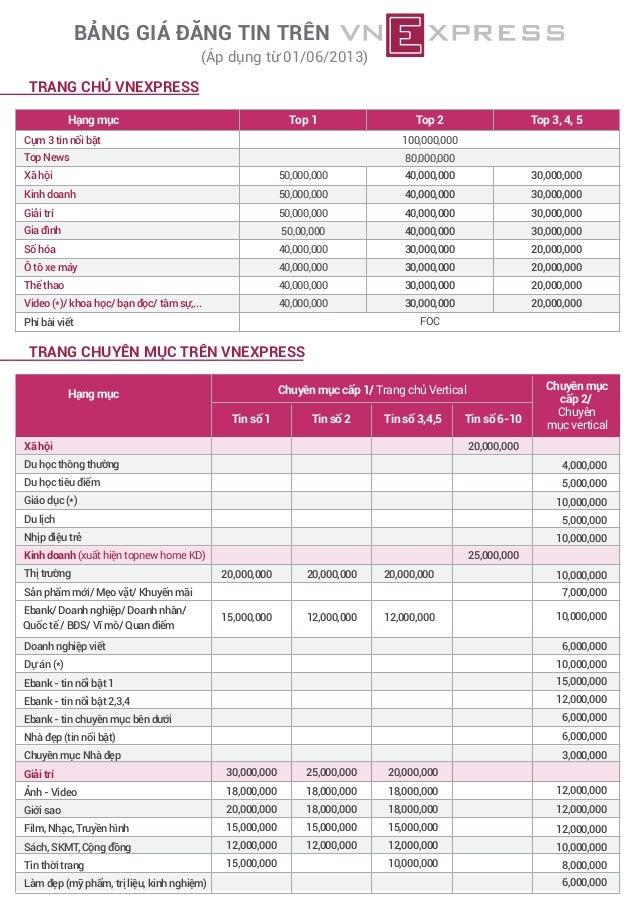 BẢNG GIÁ ĐĂNG TIN TRÊN  (Áp dụng từ 01/06/2013)  TRANG CHỦ VNEXPRESS Hạng mục  Top 1  Top 2  Cụm 3 tin nổi bật  100,000,00...