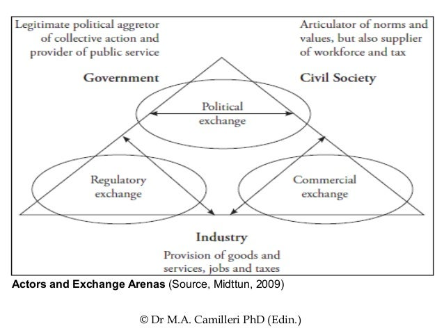 how csr differ across different political If political csr is to play a role in legitimacy creation across imaginaries, the focus should be on constructing economic alternatives embedded in place that supports the coexistence of different forms of life.