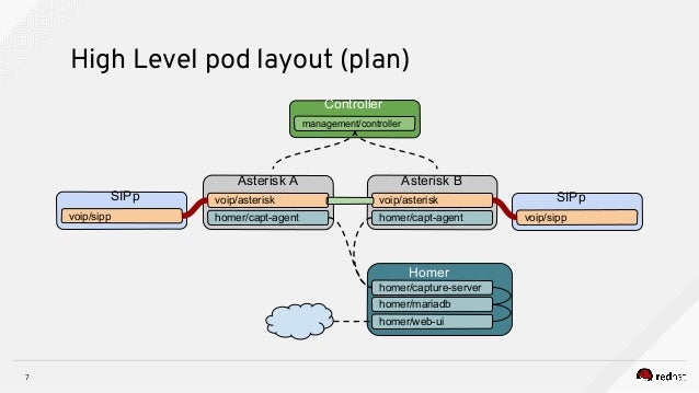 Asterisk as a Virtual Network Function Part 1